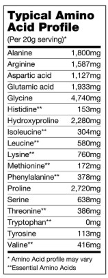 Bullet Proof Collagen Amino Acid Profile